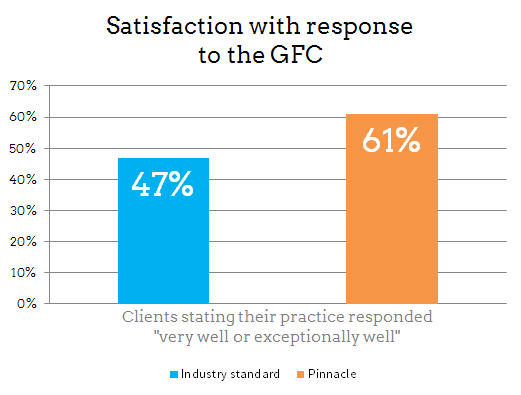Satisfaction with response to the GFC