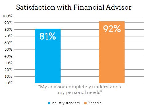 Satisfaction with Financial Advisor